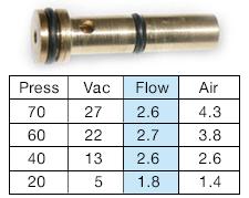 Air-Vac IAV147 Vacuum Sleeve Insert